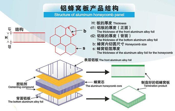 Structure of the aluminum honeycomb panel